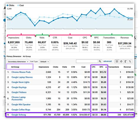 analytics custom reports templates strategic tactical dashboards best practices exles