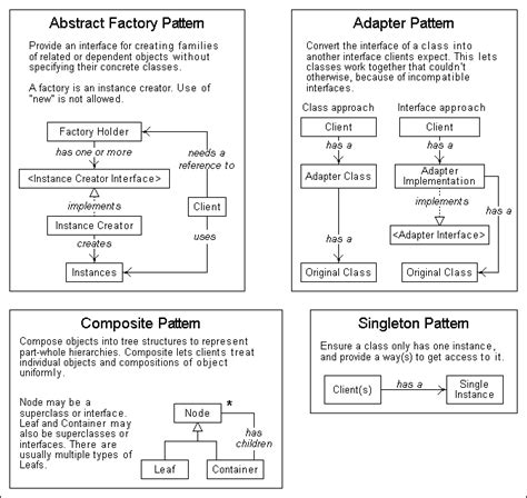 pattern types in ooad introduction to software patterns