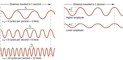 which most represents a wave 6 1 electromagnetic energy chemistry
