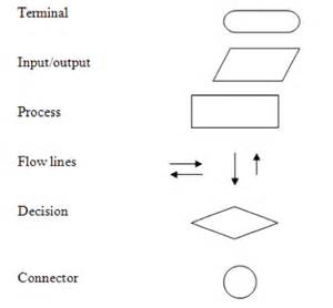 flowchart shapes explained basic program flow charting philtodaypt