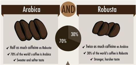 Arabica ?? ?????? ?? Robusta   set coffee   ???? ??