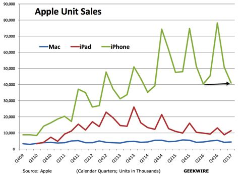 apple x sales ipad sales up 15 as apple s results beat expectations