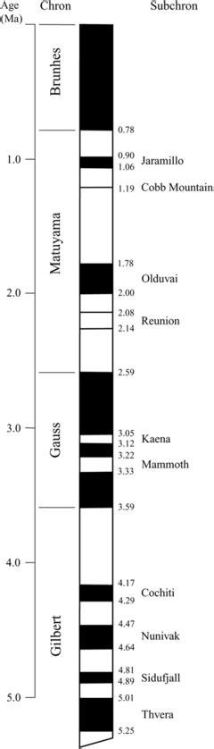 pattern of magnetic polarity reversal paleomagnetism wikipedia