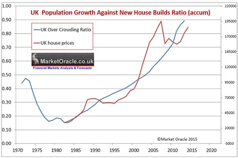 housing ratio uk house prices immigration population growth and election forecast 2015 the