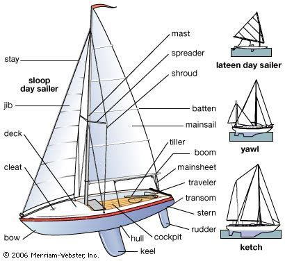 parts of sailboat sailing lodě pinterest boating - Sailboat Used Parts