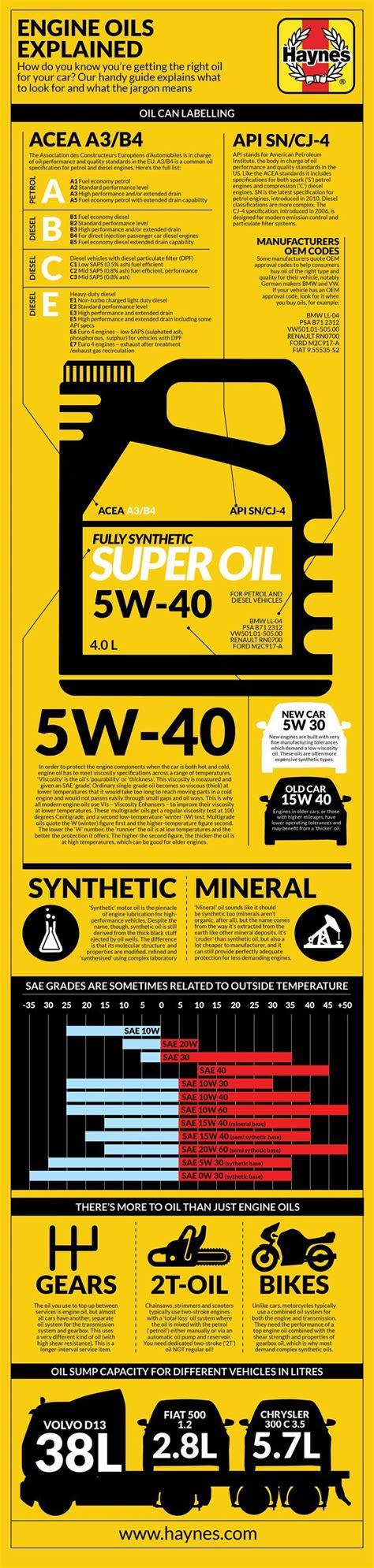 Car Maintenance Types by Engine Oils Explained Ohhh Ok Cars Automobile Cars