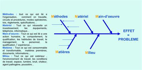 logiciel pour faire un diagramme d ishikawa d 233 marche qualit 233 en primatologie