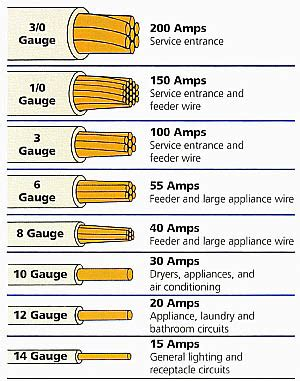 house wire size chart romex cable
