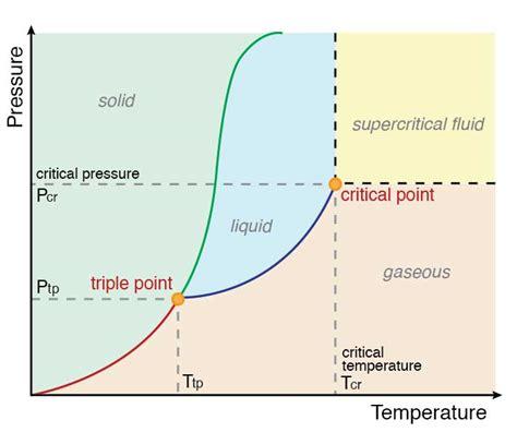 chemistry phase diagram negative slope diagram negative free engine image for