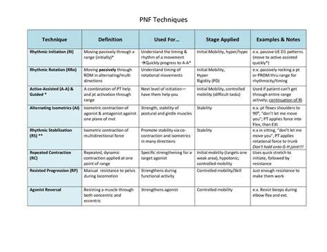 pattern extension activities pnf techniques for ot info board studies pinterest