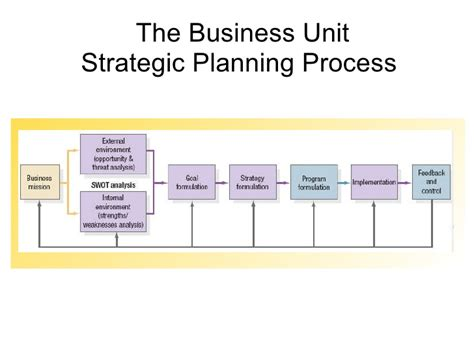 Strategic Business Unit Ppt For Mba by Marketing Management Session 3 4