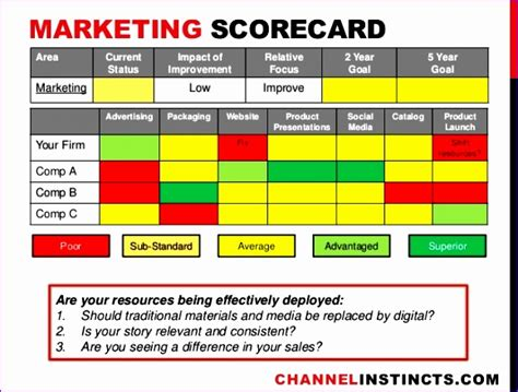 Kpi Templates Excel Uwgah Inspirational Marketing Scorecard Templates Inspirational Brand Strategy Scorecard Template