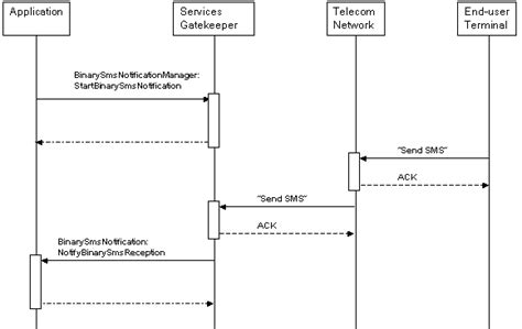 web sequence diagram extended web services binary sms