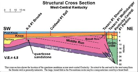 structural cross section wky structural section