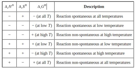 Gibbs Free Energy Table by Explain The Effect Of Temperature On Spontinity Of