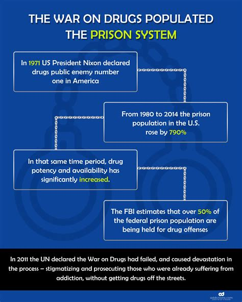 Addiction Detox by Addiction Treatment In Prison An Overlooked Problem
