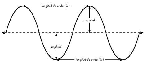 imagenes del movimiento ondulatorio secuciencias movimiento ondulatorio
