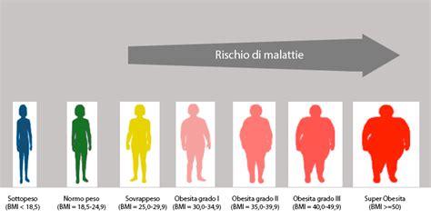 alimentazione e patologie alimentazione sovrappeso e malattie paolagriseri nutrizione