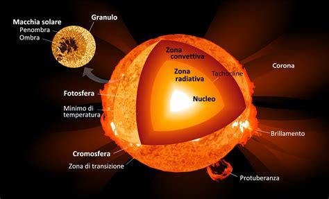 temperatura interna sole alla scoperta della struttura sole 232 fatto e come