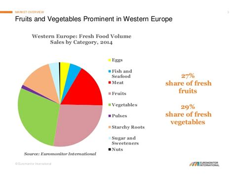 vegetables to europe fruits and vegetables in western europe