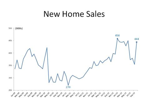 new home sales up eye on housing