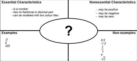 model template frayer diagram diarra