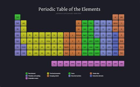 Html Table Elements Periodic Table Of The Html Elements Jason Polete