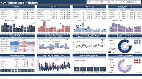 Excel Dashboards Excel Dashboards Vba And More Kpi Dashboard Excel Template