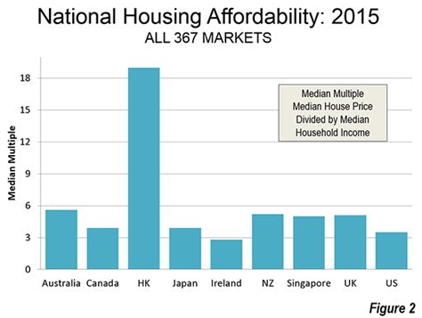 best and worst 2015 international housing affordability
