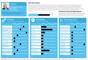 persona design template persona template alan trow poole s portfolio