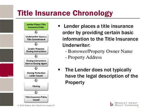 Title Insurance Gap Letter Fill The Gap Between You And Your Property Rights Emerging Issues In