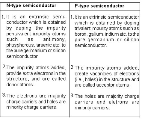 define the word diode edumission physics form 5 chapter 4 the doping of semiconductor
