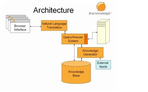 Treu Search Web Architecture Block Diagram Wiring Diagram Schemes