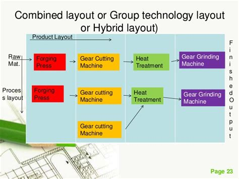 group layout meaning plant layout