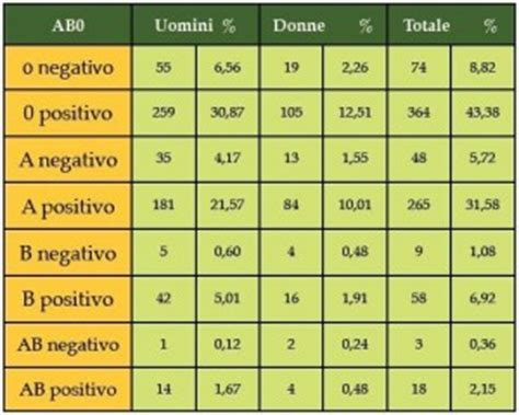 rh 0 positivo alimentazione schema dietetico gruppo sanguigno fare di una mosca