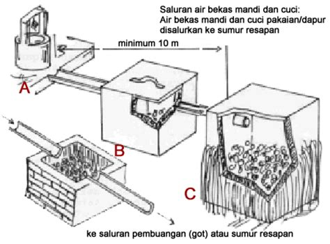 Selang Pembuangan 1 Jalur cara membuat saluran air dan bak resapan limbah obat wc