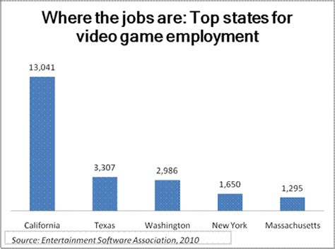 game design careers video game developers can see their work on the holiday