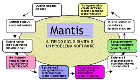 mantis workflow mantis bug tracker software lato server scritto in php