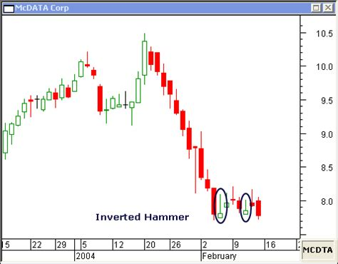 hammer pattern stock market inverted hammer candlestick and shooting star candlestick
