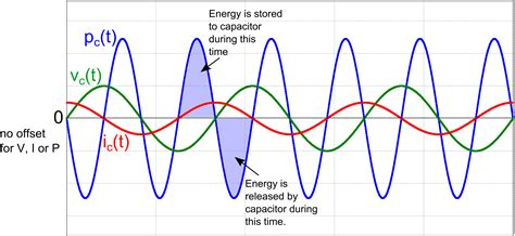 how capacitor work in dc supply why the capacitor in your power supply filter is big