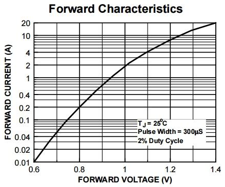 diode power dissipation calculation diode power loss calculation power electronics a to z