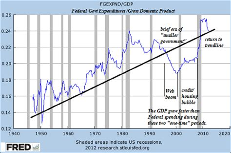 this grand experiment when entered the federal workforce the fiscal cliff and the grand bargain marketshadows