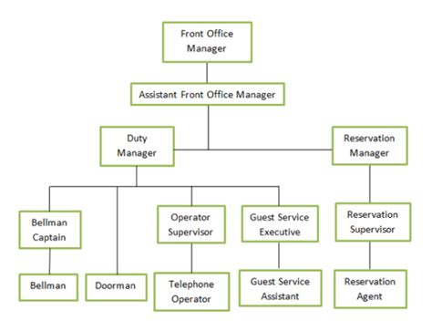 cara membuat struktur organisasi hotel splash