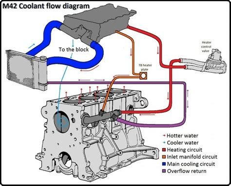 how does the cooling system in an internal combustion engine work quora