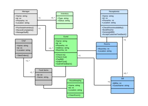 how to create a uml class diagram class diagram for hotel management system uml lucidchart