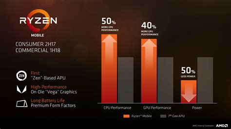 amd mobile amd ryzen mobile apu packs some serious performance boost