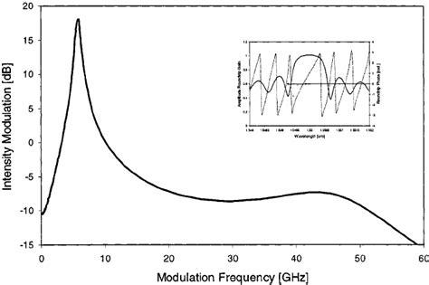 define diode modulator diode modulator definition 28 images image gallery varactor symbol 1310nm dfb mqw laser