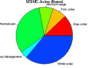 Uci Mba Tuition Rates by The Of California Irvine Studentsreview
