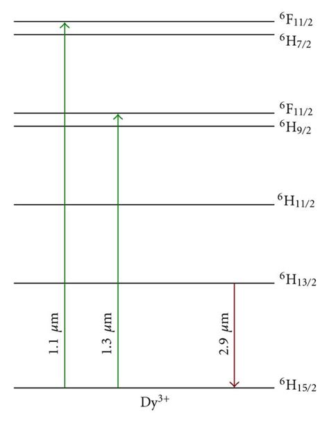 partial energy level diagram for hydrogen high power zblan glass fiber lasers review and prospect