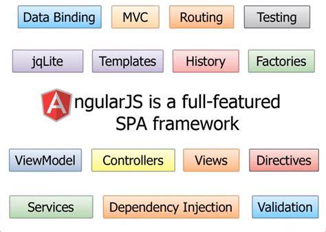 mvvm pattern history top 10 advantages of angular js for app development